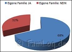 diagramm-eigenefamilie.jpg